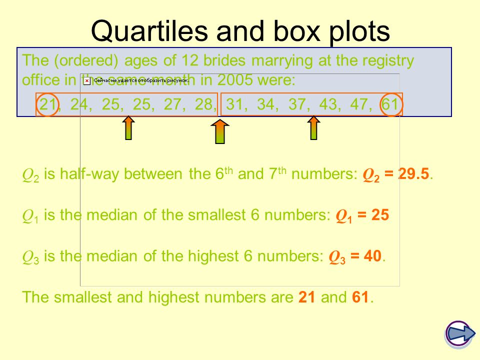 The (ordered) ages of 12 brides marrying at the registry office in the same month in 2005 were: 21, 24, 25, 25, 27, 28, 31, 34, 37, 43, 47, 61 Q 2 is