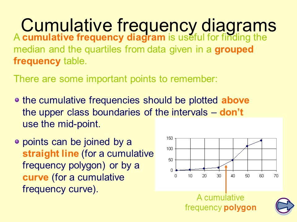 A cumulative frequency diagram is useful for finding the median and the quartiles from data given in a grouped frequency table. There are some importa
