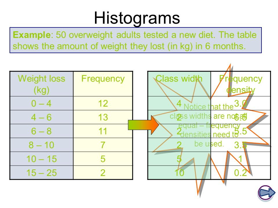 Notice that the class widths are not all equal – frequency densities need to be used. Histograms Weight loss (kg) Frequency 0 – 412 4 – 613 6 – 811 8