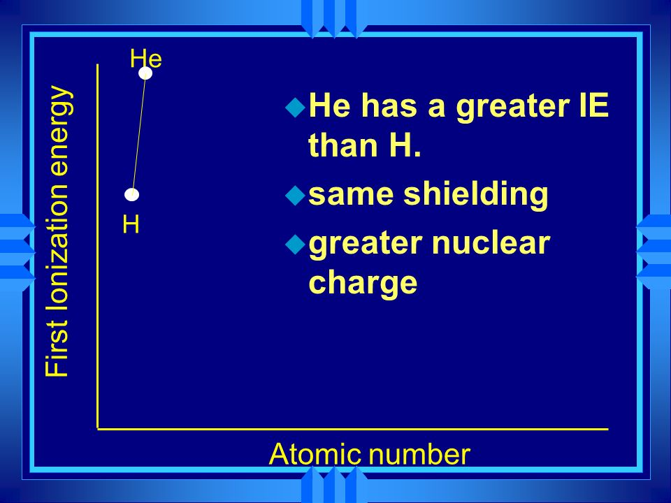 First Ionization energy Atomic number He u He has a greater IE than H. u same shielding u greater nuclear charge H