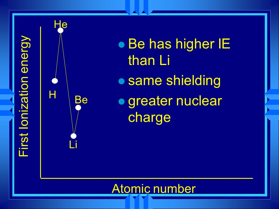 First Ionization energy Atomic number H He Be has higher IE than Li same shielding l greater nuclear charge Li Be