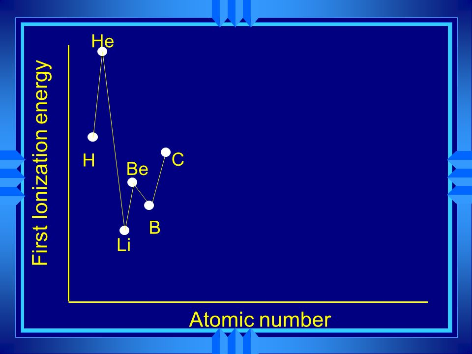 First Ionization energy Atomic number H He Li Be B C