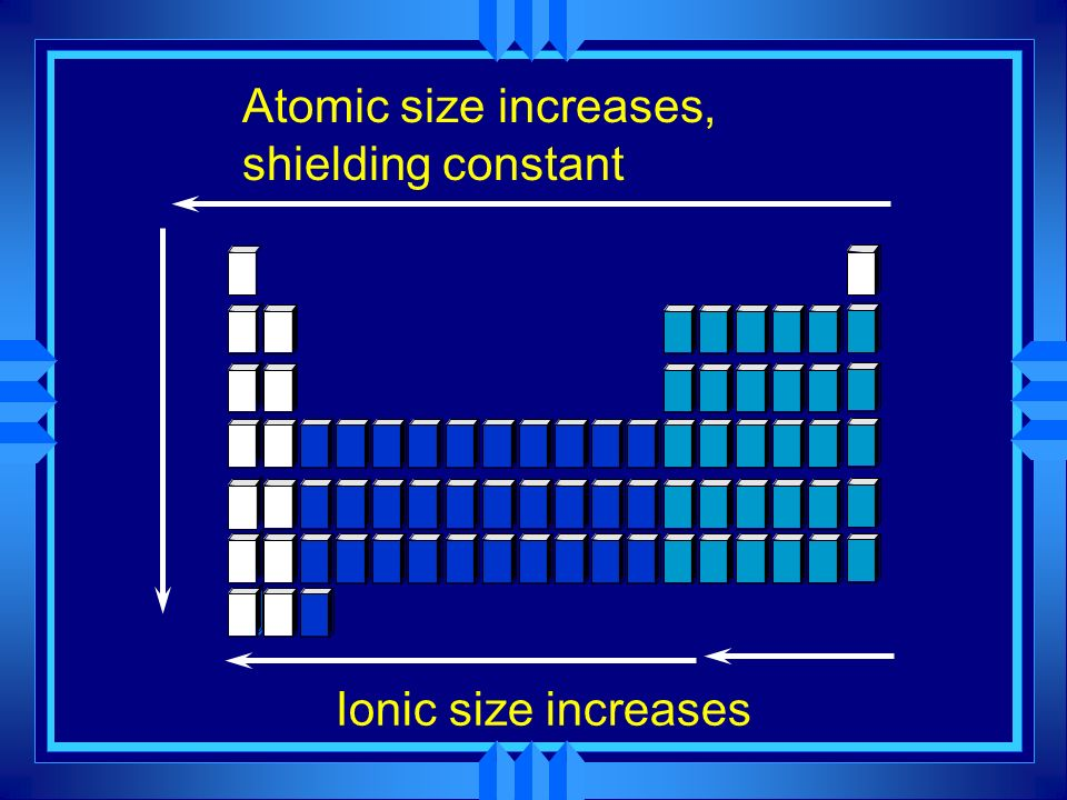 Atomic size increases, shielding constant Ionic size increases
