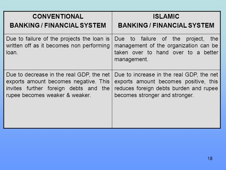 18 CONVENTIONAL BANKING / FINANCIAL SYSTEM ISLAMIC BANKING / FINANCIAL SYSTEM Due to failure of the projects the loan is written off as it becomes non