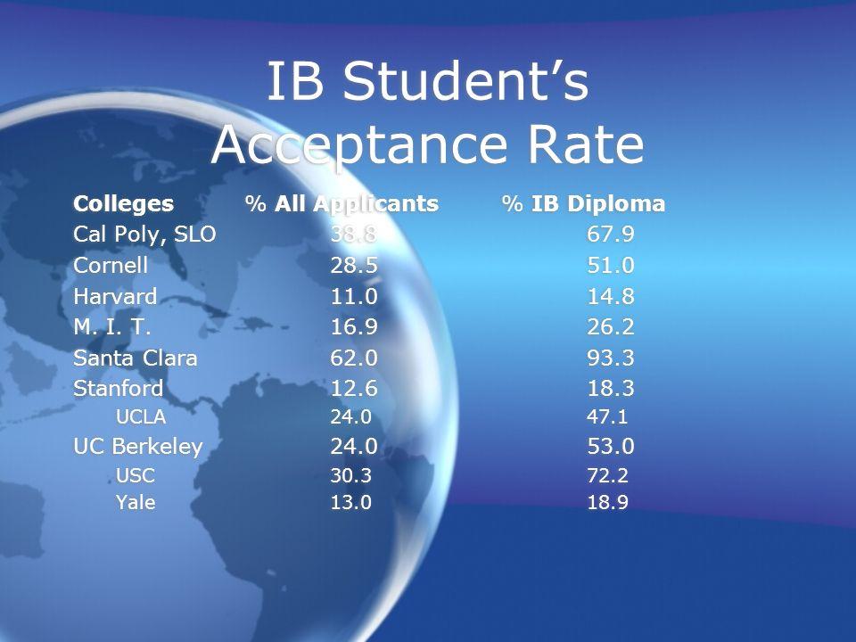 IB Students Acceptance Rate Colleges% All Applicants% IB Diploma Cal Poly, SLO38.867.9 Cornell28.551.0 Harvard11.014.8 M. I. T. 16.926.2 Santa Clara62