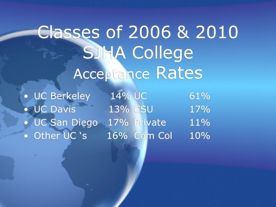 Classes of 2006 & 2010 SJHA College Acceptance Rates UC Berkeley 14%UC 61% UC Davis 13%CSU 17% UC San Diego 17%Private 11% Other UC s 16%Com Col 10% U