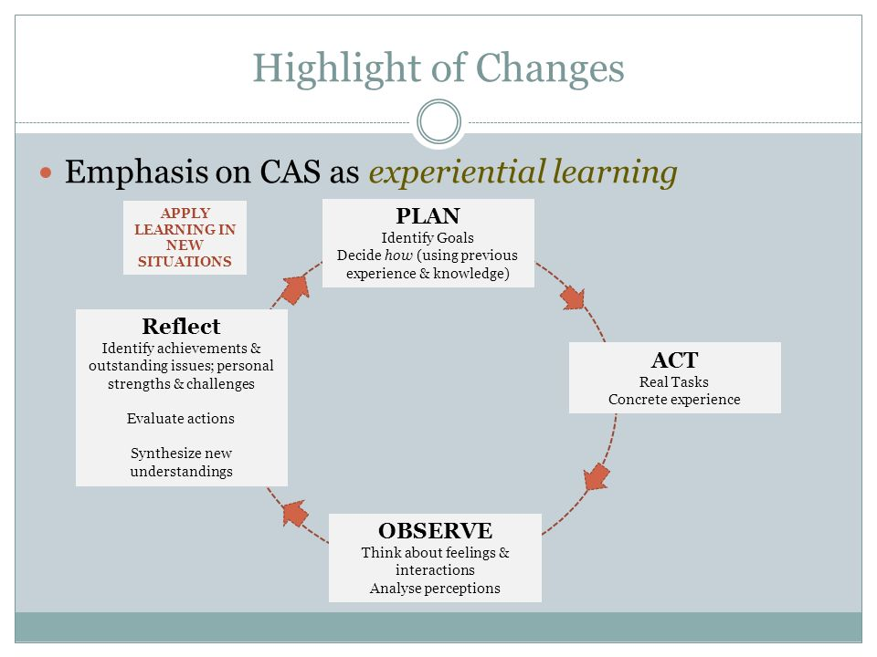 Highlight of Changes Emphasis on CAS as experiential learning PLAN Identify Goals Decide how (using previous experience & knowledge) ACT Real Tasks Concrete experience OBSERVE Think about feelings & interactions Analyse perceptions Reflect Identify achievements & outstanding issues; personal strengths & challenges Evaluate actions Synthesize new understandings APPLY LEARNING IN NEW SITUATIONS