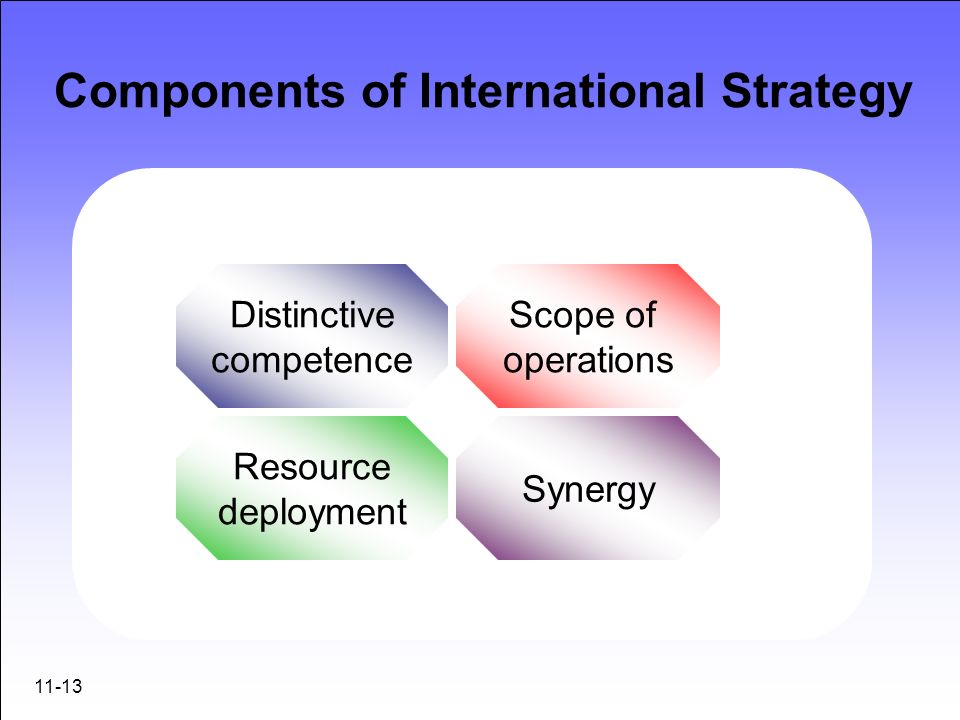 11-13 Components of International Strategy Distinctive competence Scope of operations Resource deployment Synergy