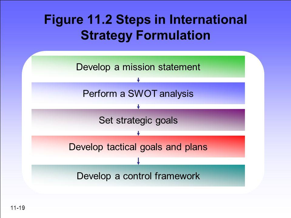 11-19 Figure 11.2 Steps in International Strategy Formulation Develop a mission statement Perform a SWOT analysis Set strategic goals Develop tactical