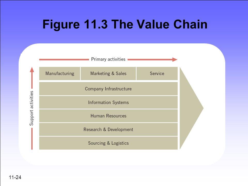 11-24 Figure 11.3 The Value Chain