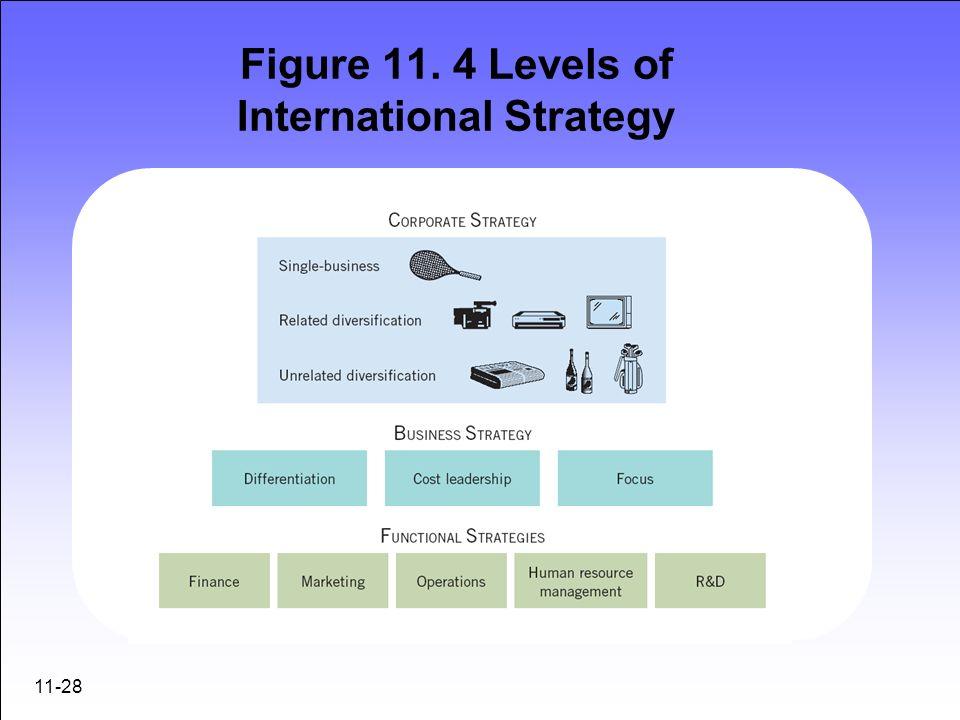 11-28 Figure 11. 4 Levels of International Strategy