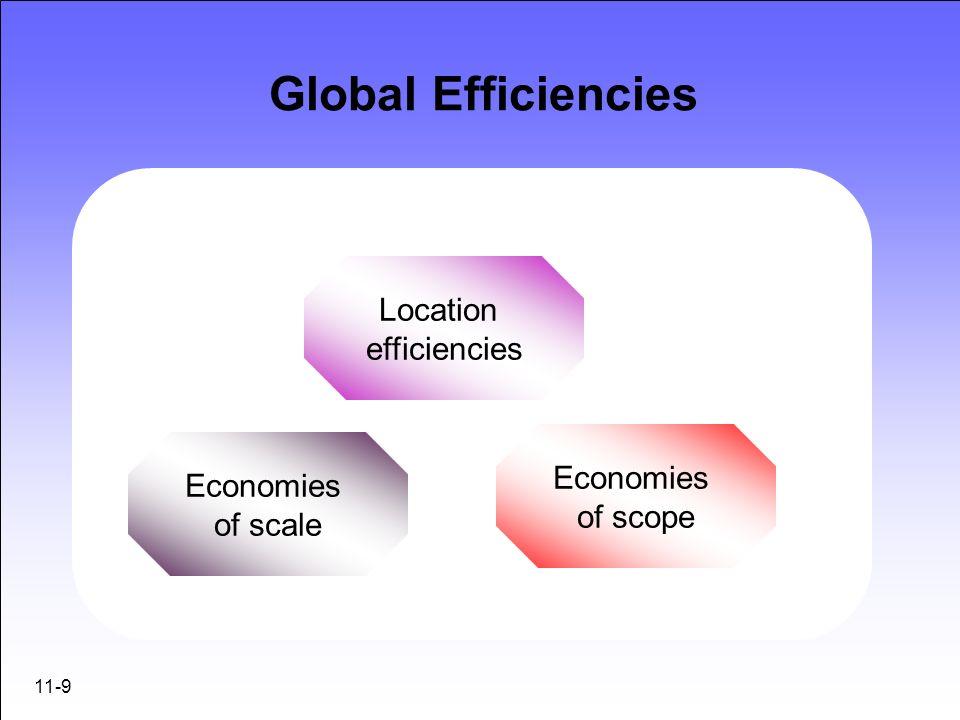 11-9 Global Efficiencies Location efficiencies Economies of scale Economies of scope