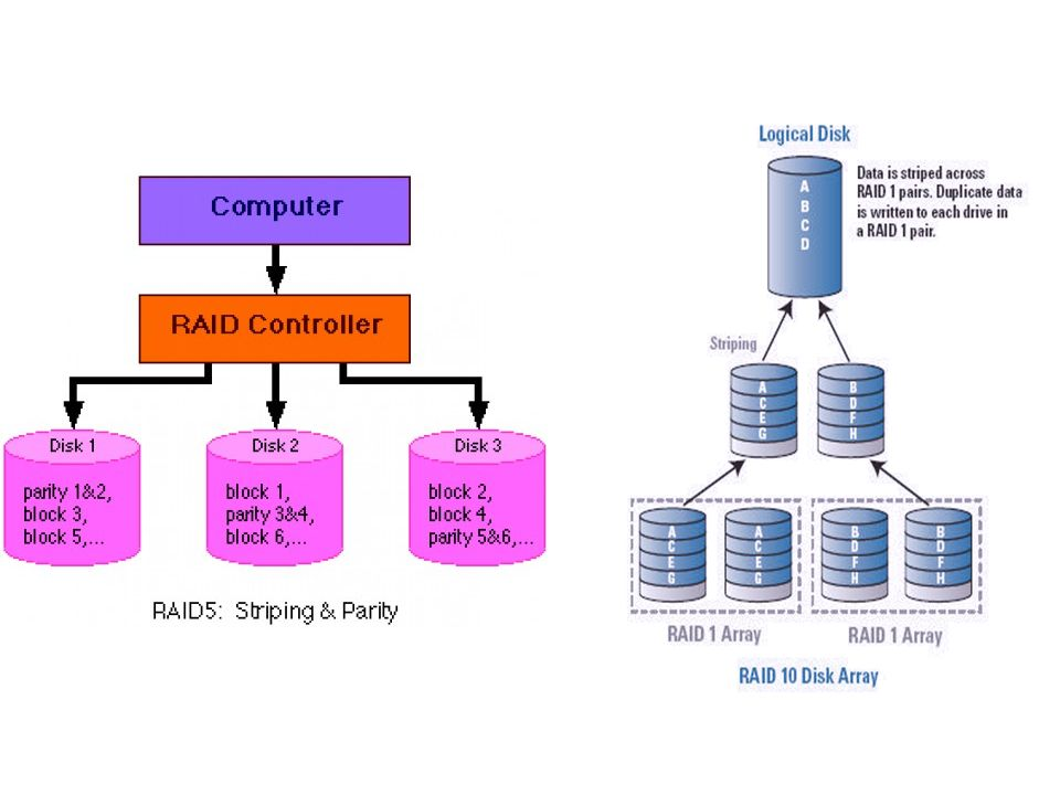 SAN (storage area network) A SAN is a dedicated network that is separate from LANs and WANs.