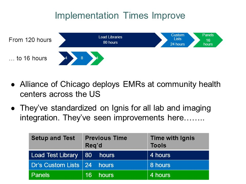 Alliance of Chicago deploys EMRs at community health centers across the US Theyve standardized on Ignis for all lab and imaging integration.