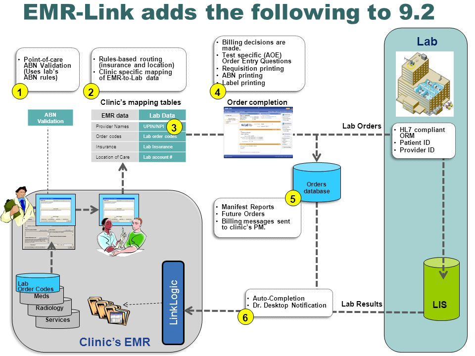 Services EMR-Link adds the following to 9.2 Lab Clinics EMR LinkLogic Radiology Meds Lab Order Codes LIS Lab Results Order completion EMR dataLab Data Provider NamesUPIN/NPI Order codesLab order codes InsuranceLab Insurance Location of CareLab account # ABN Validation Lab Orders Orders database Orders database HL7 compliant ORM Patient ID Provider ID HL7 compliant ORM Patient ID Provider ID Clinics mapping tables Billing decisions are made.