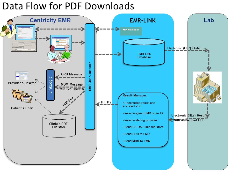 Data Flow for PDF Downloads Lab EMR-LINK Centricity EMR LinkLogic Patients Chart Providers Desktop HTTPS Electronic (HL7) Order EMR-Link Database EMR-Link Database EMR-Link Connector Result Manager: Receive lab result and encoded PDF Insert original EMR order ID Insert ordering provider Send PDF to Clinic file store Send ORU to EMR Send MDM to EMR Result Manager: Receive lab result and encoded PDF Insert original EMR order ID Insert ordering provider Send PDF to Clinic file store Send ORU to EMR Send MDM to EMR ORU Message MDM Message With PDF Reference Clinics PDF File store ABN Validation Electronic (HL7) Result With embedded PDF PDF File