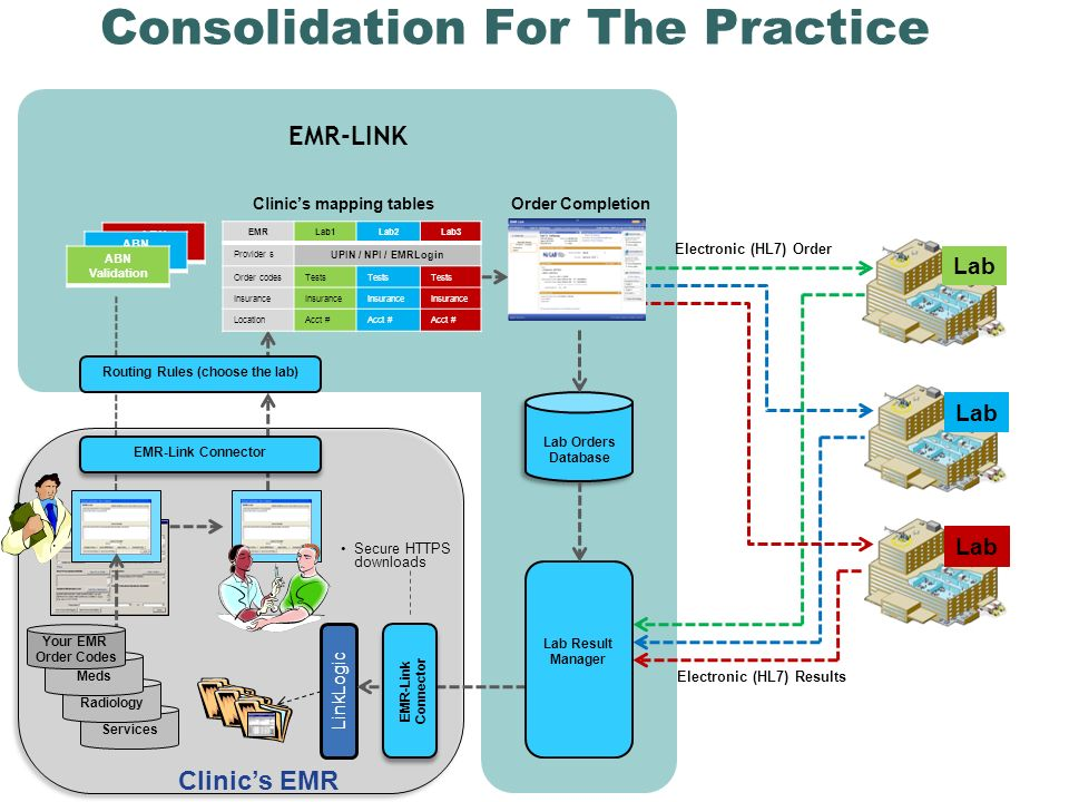Lab EMR-LINK Services Consolidation For The Practice Clinics EMR LinkLogic Radiology Meds Lab Orders Database Lab Orders Database Clinics mapping tablesOrder Completion EMR-Link Connector Electronic (HL7) Results Secure HTTPS downloads EMR-Link Connector Lab Result Manager Electronic (HL7) Order Lab Your EMR Order Codes EMRLab1Lab2Lab3 Provider s UPIN / NPI / EMRLogin Order codesTests Insurance LocationAcct # Routing Rules (choose the lab) ABN Validation