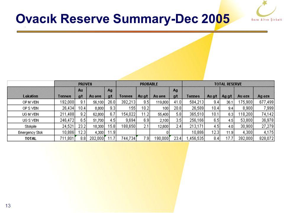 13 Ovacık Reserve Summary-Dec 2005
