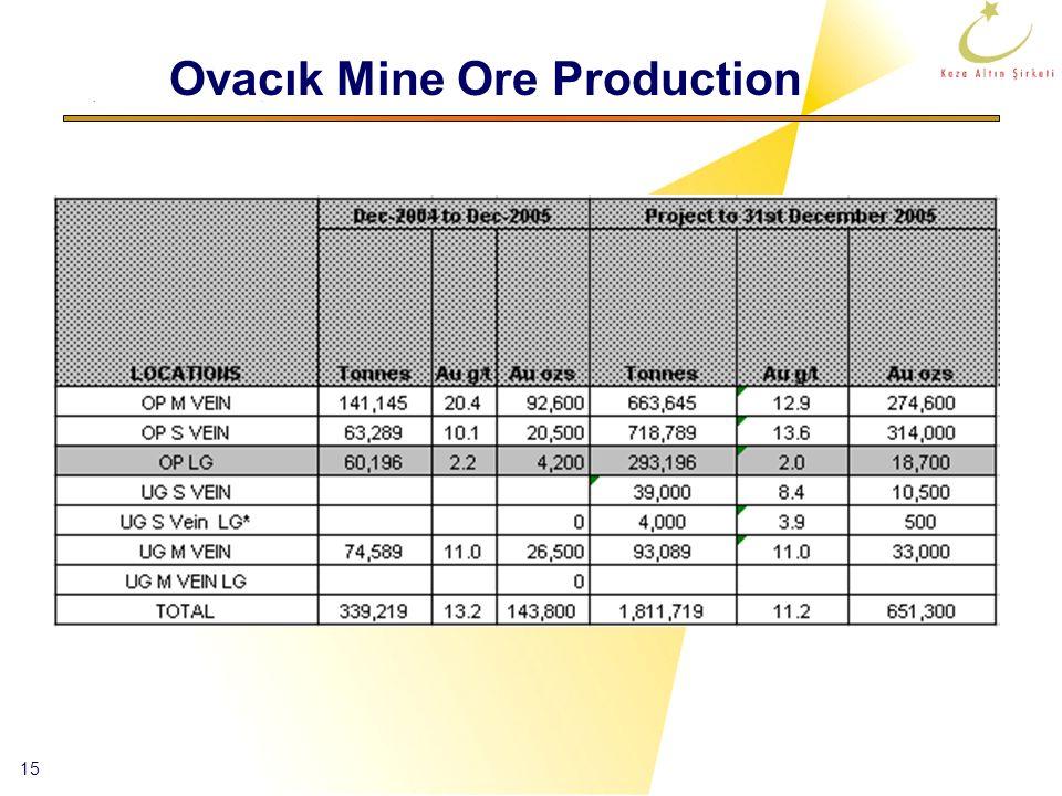 15 Ovacık Mine Ore Production
