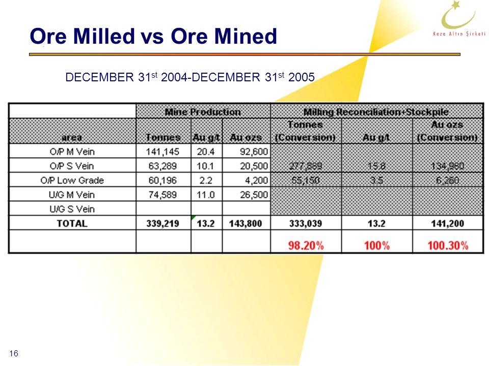 16 Ore Milled vs Ore Mined DECEMBER 31 st 2004-DECEMBER 31 st 2005