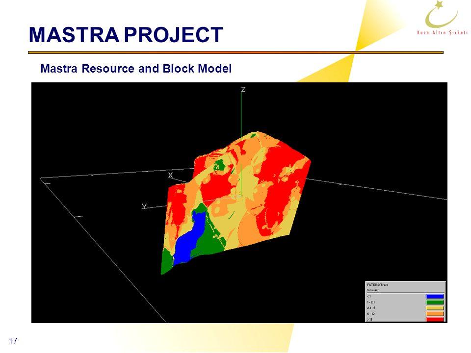 17 Mastra Resource and Block Model MASTRA PROJECT