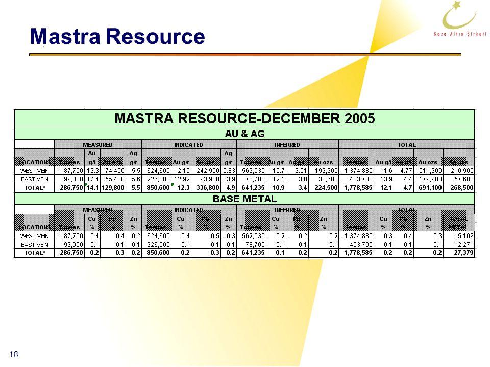 18 Mastra Resource