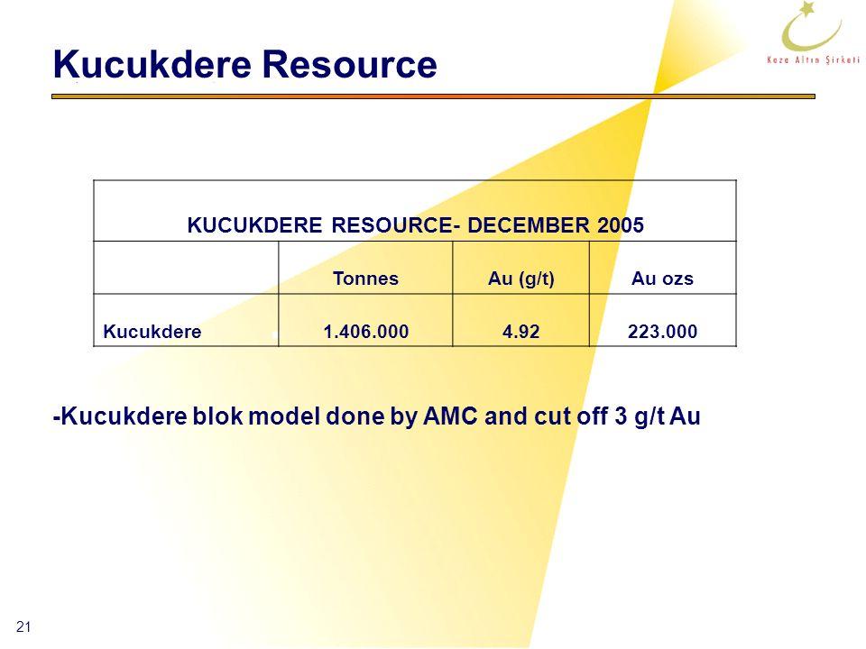 21 -Kucukdere blok model done by AMC and cut off 3 g/t Au Kucukdere Resource KUCUKDERE RESOURCE- DECEMBER 2005 TonnesAu (g/t)Au ozs Kucukdere1.406.000