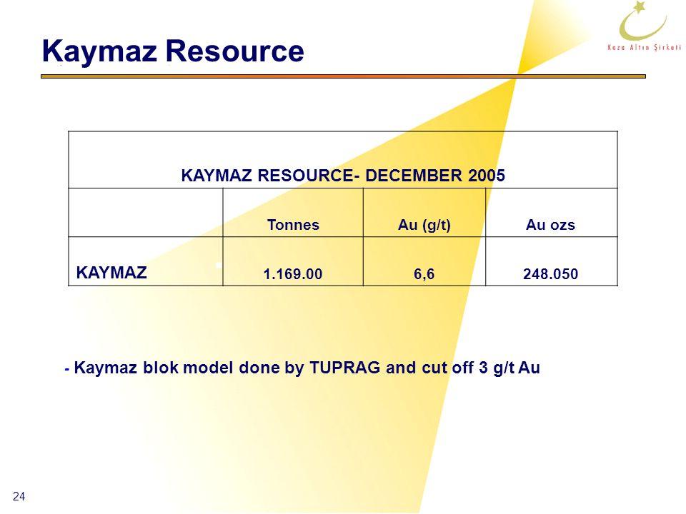 24 - Kaymaz blok model done by TUPRAG and cut off 3 g/t Au Kaymaz Resource KAYMAZ RESOURCE- DECEMBER 2005 TonnesAu (g/t)Au ozs KAYMAZ 1.169.006,6248.0