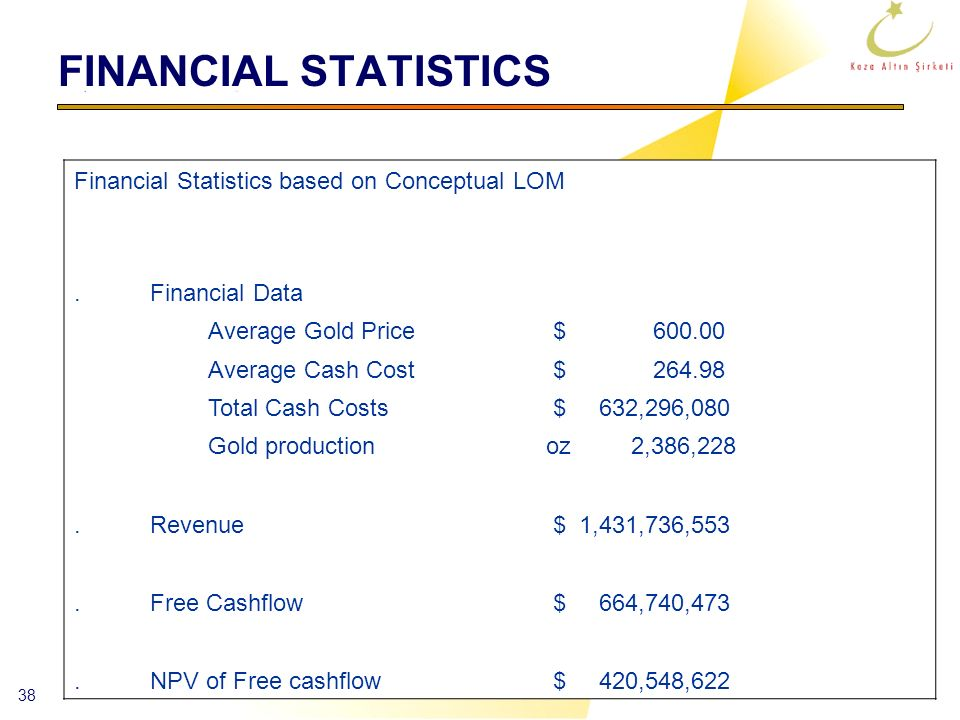 38 FINANCIAL STATISTICS Financial Statistics based on Conceptual LOM.Financial Data Average Gold Price $ 600.00 Average Cash Cost $ 264.98 Total Cash