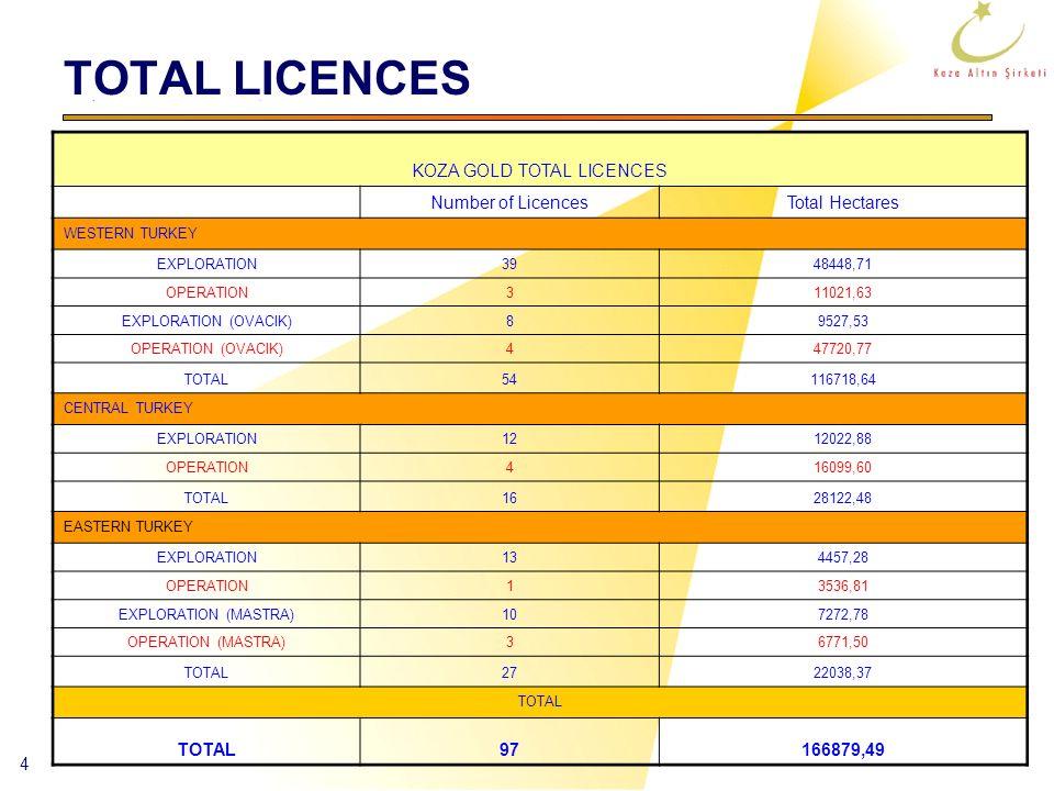 4 TOTAL LICENCES KOZA GOLD TOTAL LICENCES Number of LicencesTotal Hectares WESTERN TURKEY EXPLORATION3948448,71 OPERATION311021,63 EXPLORATION (OVACIK