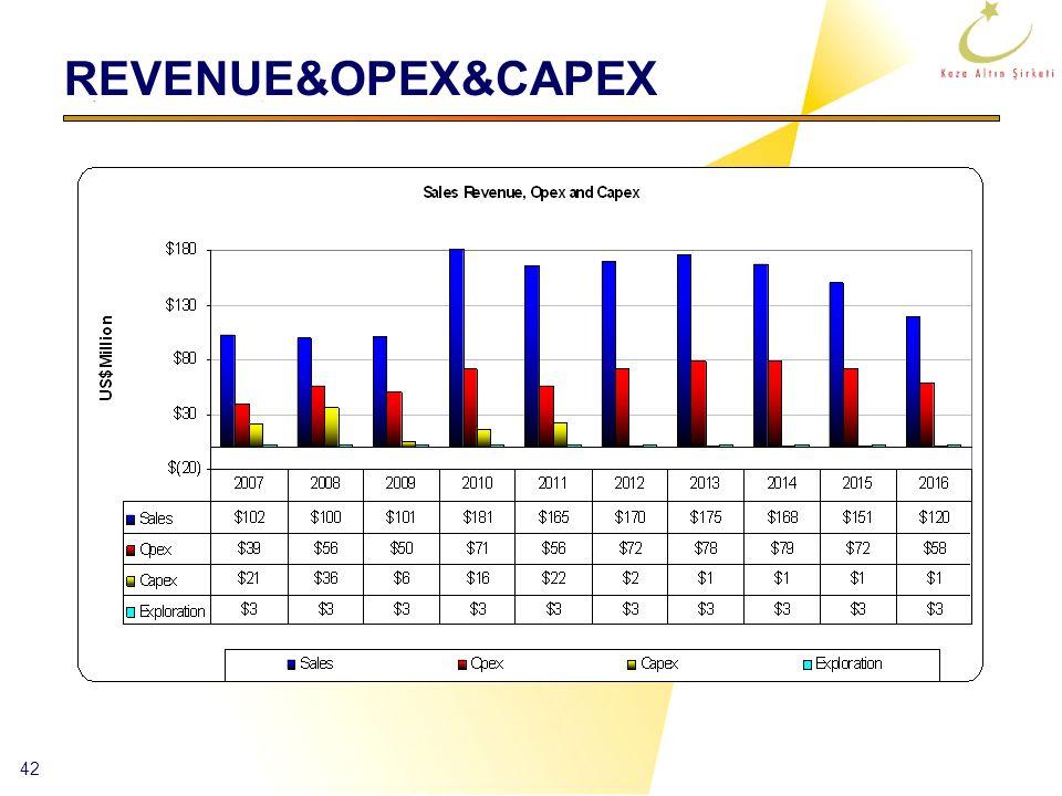 42 REVENUE&OPEX&CAPEX