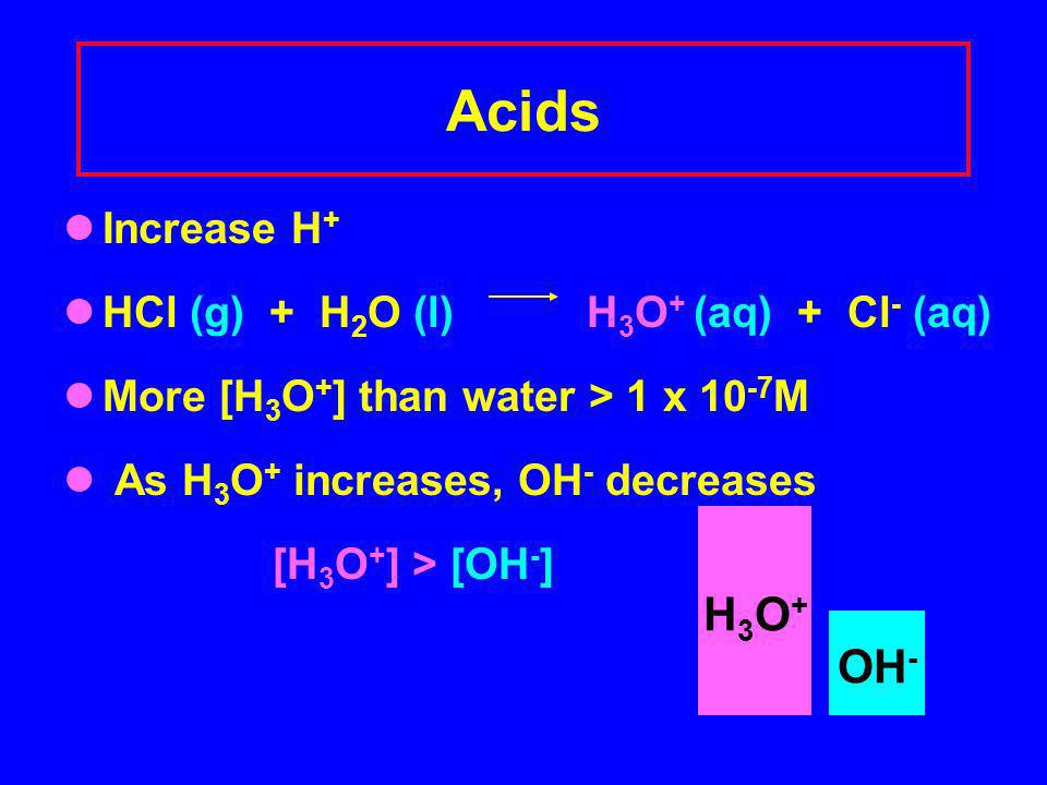 Acids Increase H + HCl (g) + H 2 O (l) H 3 O + (aq) + Cl - (aq) More [H 3 O + ] than water > 1 x 10 -7 M As H 3 O + increases, OH - decreases [H 3 O + ] > [OH - ] H3O+H3O+ OH -