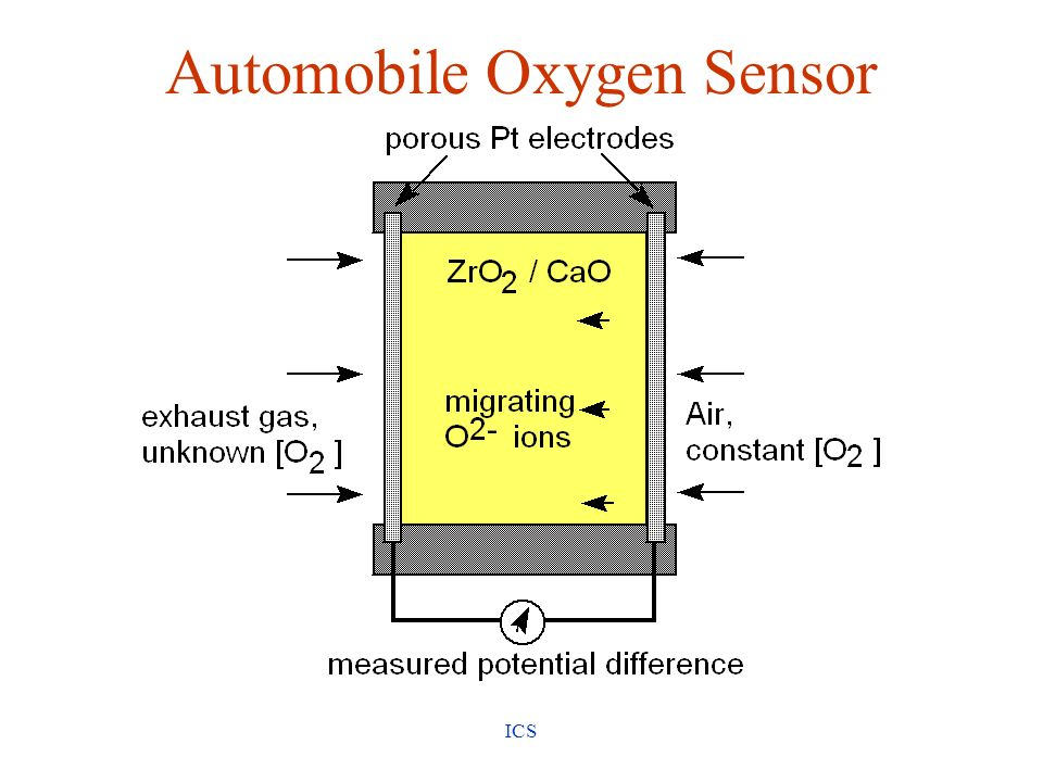 ICS Automobile Oxygen Sensor see Oxygen Sensor Movie from Solid-State Resources CD-ROM