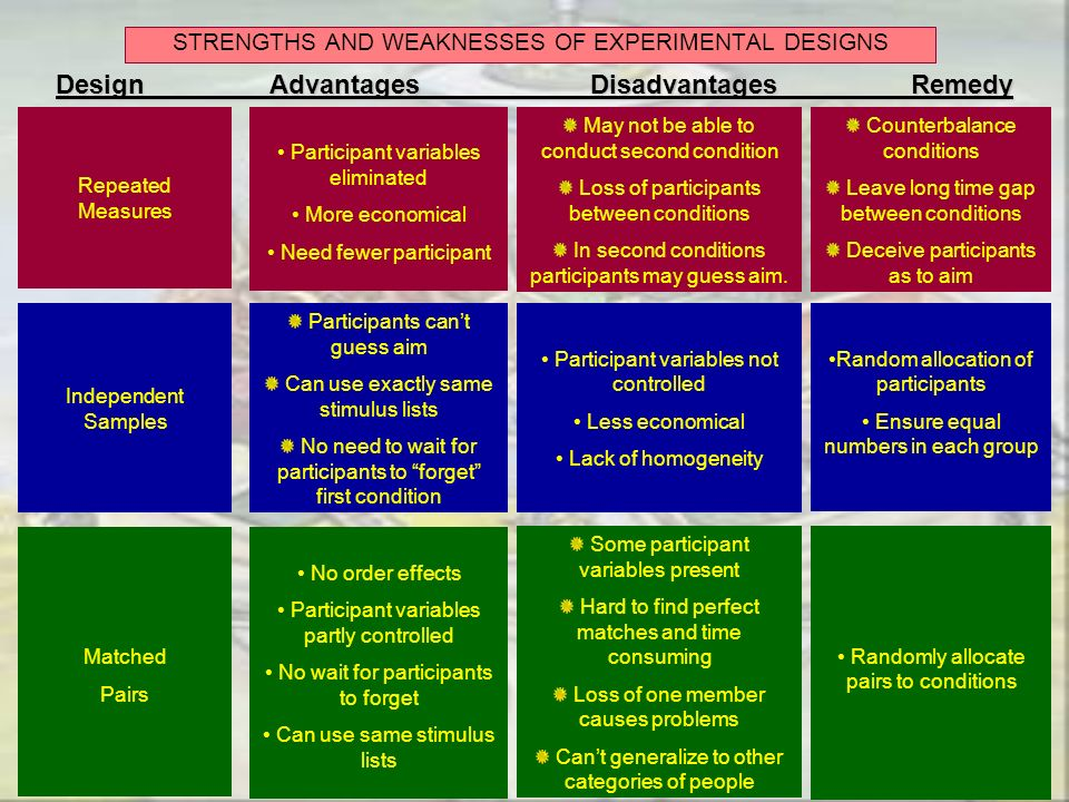 STRENGTHS AND WEAKNESSES OF EXPERIMENTAL DESIGNS Design Advantages Disadvantages Remedy Repeated Measures Participant variables eliminated More econom