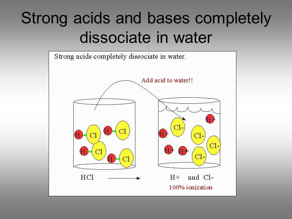 Strong acids and bases completely dissociate in water