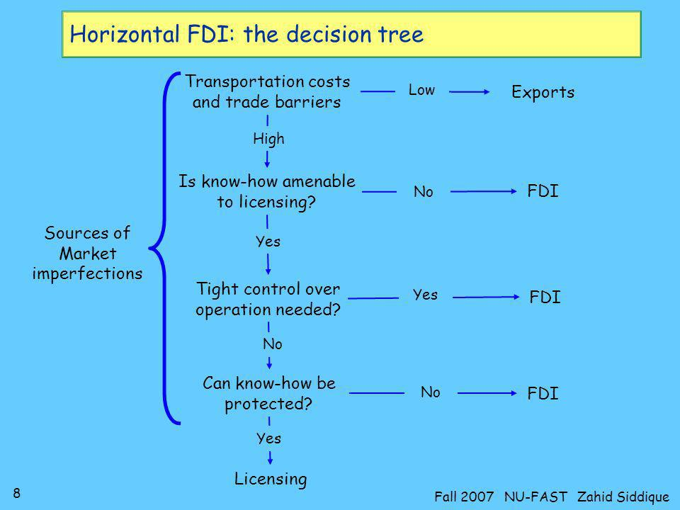8 Fall 2007 NU-FAST Zahid Siddique Horizontal FDI: the decision tree Transportation costs and trade barriers Is know-how amenable to licensing? Tight