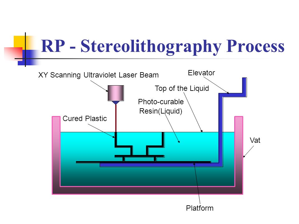 RP - Stereolithography Process Cured Plastic XY Scanning Ultraviolet Laser Beam Photo-curable Resin(Liquid) Top of the Liquid Elevator Vat Platform