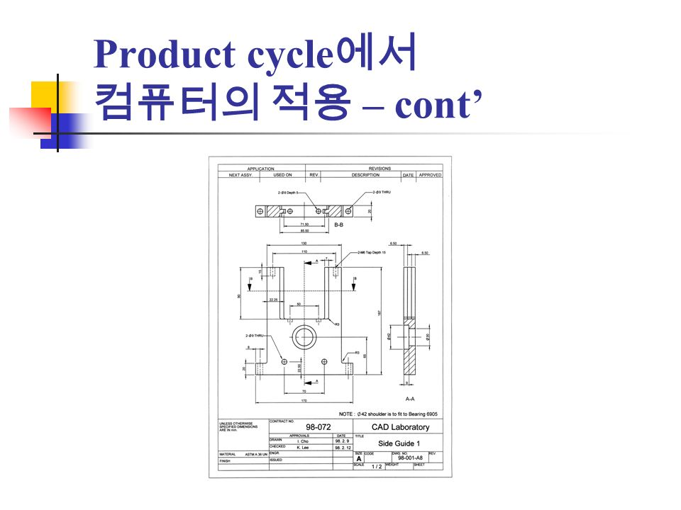 Product cycle – cont