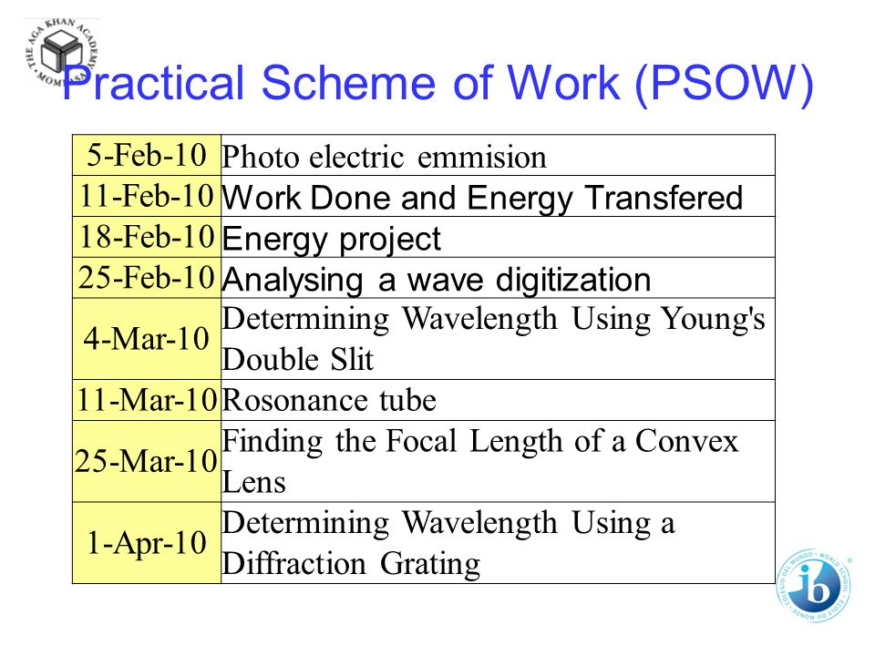 Practical Scheme of Work (PSOW) 5-Feb-10 Photo electric emmision 11-Feb-10 Work Done and Energy Transfered 18-Feb-10 Energy project 25-Feb-10 Analysing a wave digitization 4-Mar-10 Determining Wavelength Using Young s Double Slit 11-Mar-10Rosonance tube 25-Mar-10 Finding the Focal Length of a Convex Lens 1-Apr-10 Determining Wavelength Using a Diffraction Grating