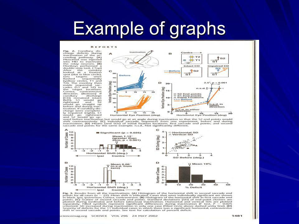 Example of graphs