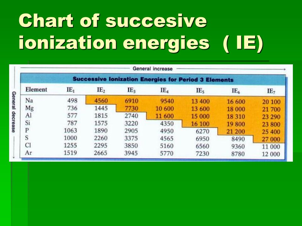 Successive ionization energies cont. After all of the valence e- have been removed from an atom, there is a huge increase in the IE. After all of the