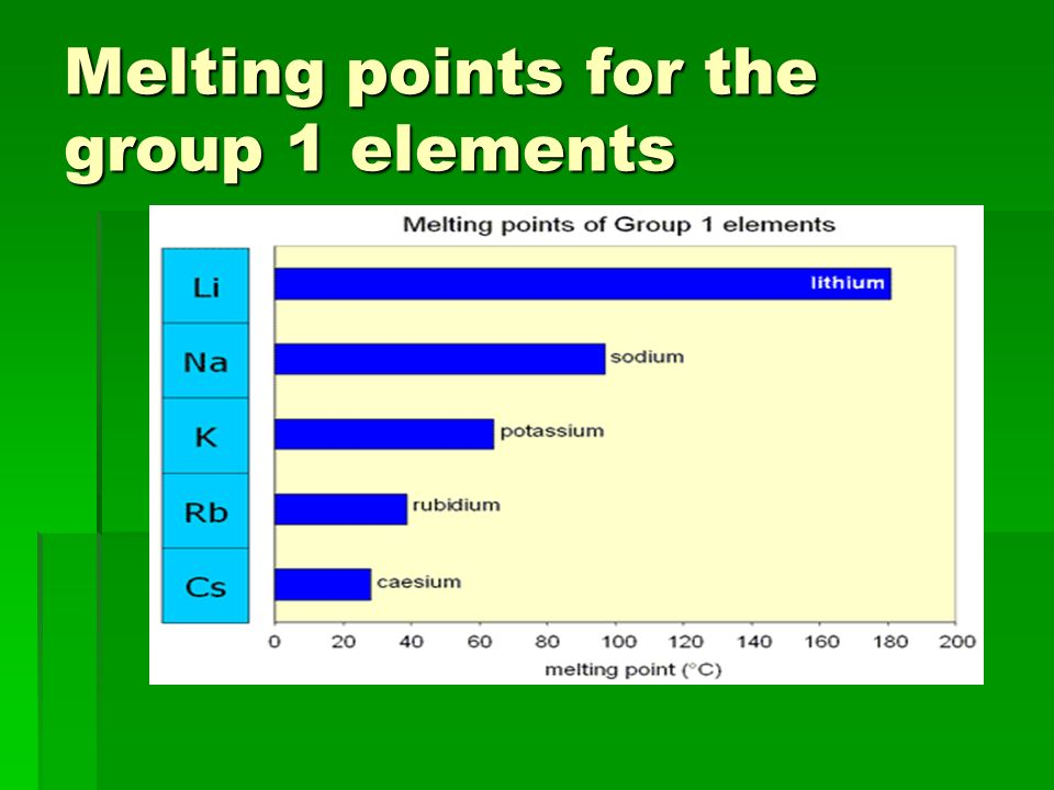Melting point trends Down a group: The melting points tend to decrease. The large radius decreases the attraction between atoms, thus, making a substa