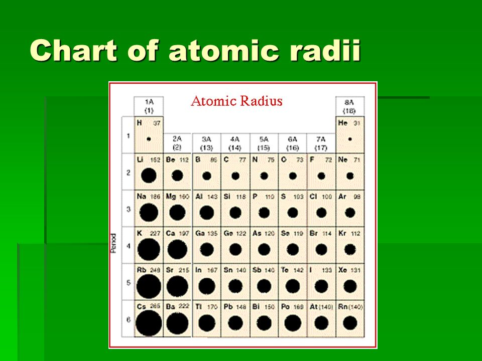 Going across a period Going across a period The first ionization energy increases The first ionization energy increases The atomic radius decreases.