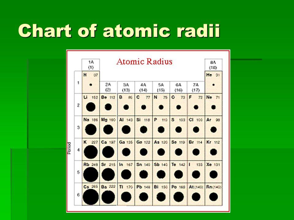 Chart of atomic radii
