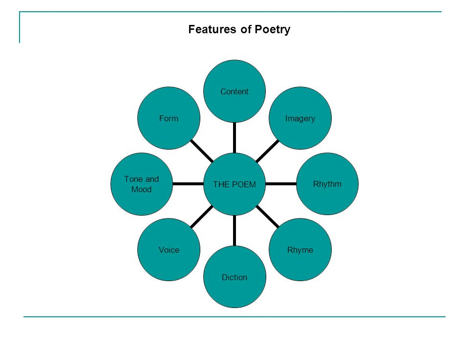 THE POEM Content Imagery RhythmRhymeDictionVoice Tone and Mood Form Features of Poetry