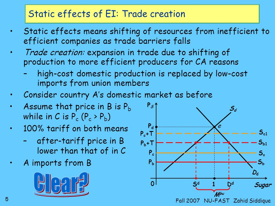5 Fall 2007 NU-FAST Zahid Siddique Static effects of EI: Trade creation Static effects means shifting of resources from inefficient to efficient companies as trade barriers falls Trade creation: expansion in trade due to shifting of production to more efficient producers for CA reasons –high-cost domestic production is replaced by low-cost imports from union members Consider country As domestic market as before 0 DdDd SdSd PSPS Sugar P d 1 e SbSb PbPb Assume that price in B is P b while in C is P c (P c > P b ) 100% tariff on both means –after-tariff price in B lower than that of in C A imports from B SdSd DdDd M bu ScSc PcPc S b1 P b +T S c1 P c +T