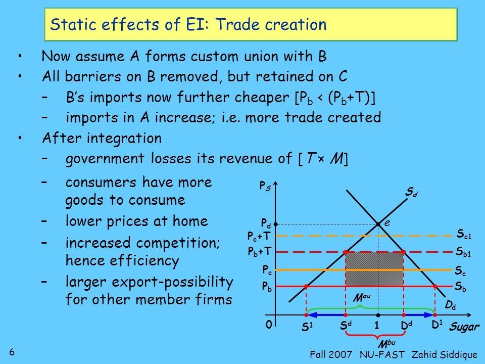 6 Fall 2007 NU-FAST Zahid Siddique Static effects of EI: Trade creation Now assume A forms custom union with B All barriers on B removed, but retained on C –Bs imports now further cheaper [P b < (P b +T)] –imports in A increase; i.e.