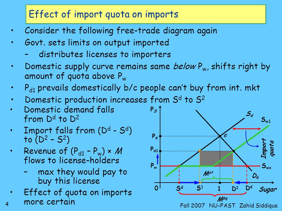 5 Fall 2007 NU-FAST Zahid Siddique Effect of subsidy on exports Disagreement on what subsidy actually is Consider the following diagram with domestic D-S curves Let P w be above P d to analyze case of export With free-trade, domestic demand and supply are D d & S d –Surplus production is exported (= S d - D d ) If govt gives subsidy of Rs S, P d rises to P w +S for exporters 0 DdDd SdSd PSPS Sugar P d 1 e DwDw PwPw Demand falls to D 3 –and supply rises to S 3 Exports rise to (S 3 – D 3 ) Producers receive extra income of S × (D 3 + X) –Govt.