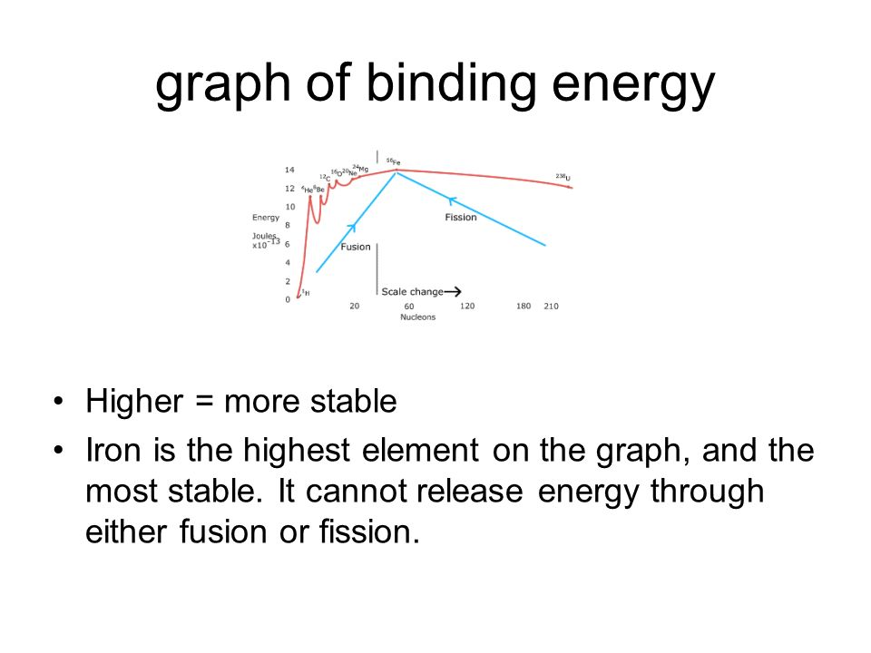 graph of binding energy Higher = more stable Iron is the highest element on the graph, and the most stable. It cannot release energy through either fu