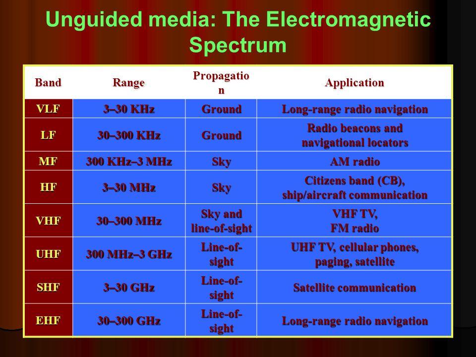 Sam_CN_UNIT- Ib 15 1/14/2014 Unguided media: The Electromagnetic Spectrum BandRange Propagatio n Application VLF 3–30 KHz Ground Long-range radio navi